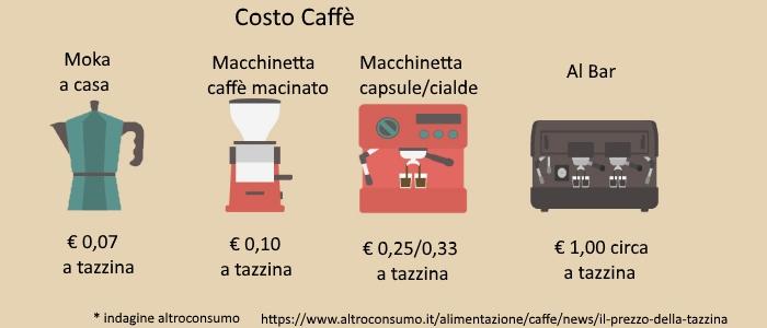 Costo Caffe a secondo delle macchinette